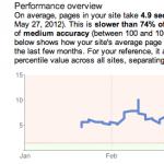 Google website speed diagram