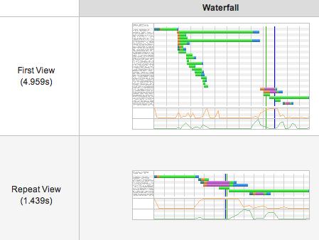 speed_waterfall_diagram